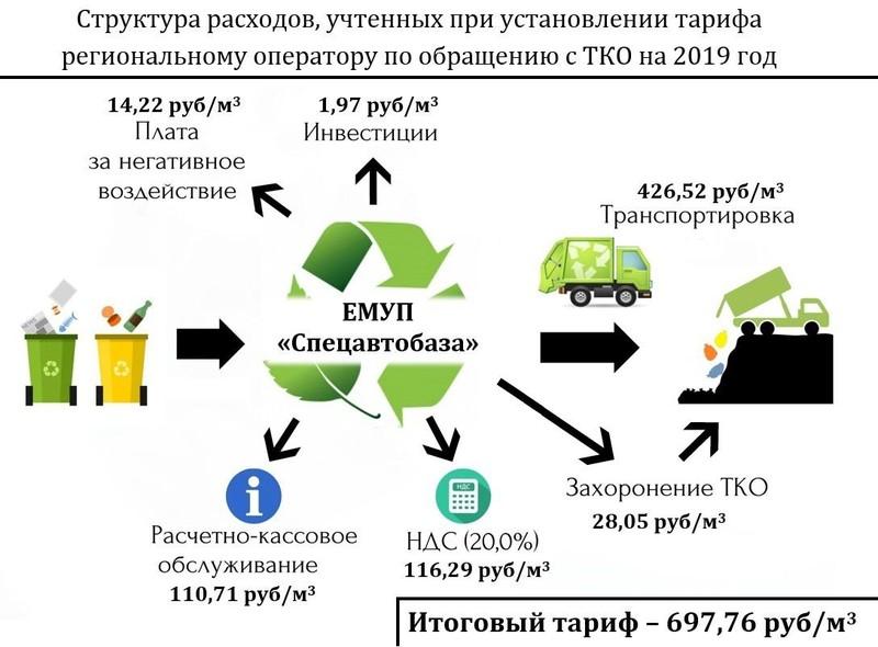 Твердые коммунальные отходы доклад 2971